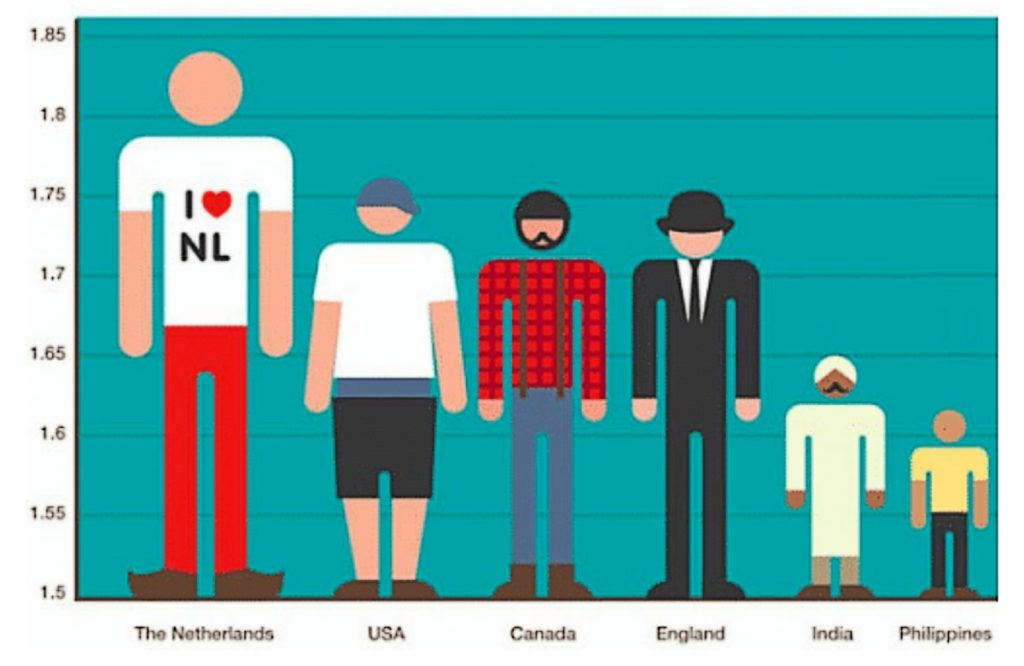 Height chart of the men from all over world